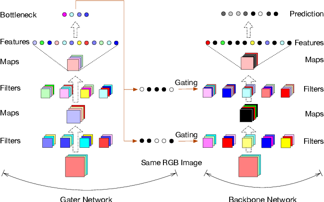 Figure 1 for GaterNet: Dynamic Filter Selection in Convolutional Neural Network via a Dedicated Global Gating Network