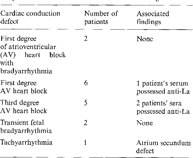 Table 2. Distribution of cardiac conduction defects of 16 antiRo-positive babies and associated individual findings