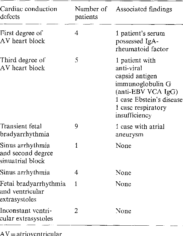 Table 3. Distribution of cardiac conduction defects of 26 antiRo-negative infants and associated individual findings