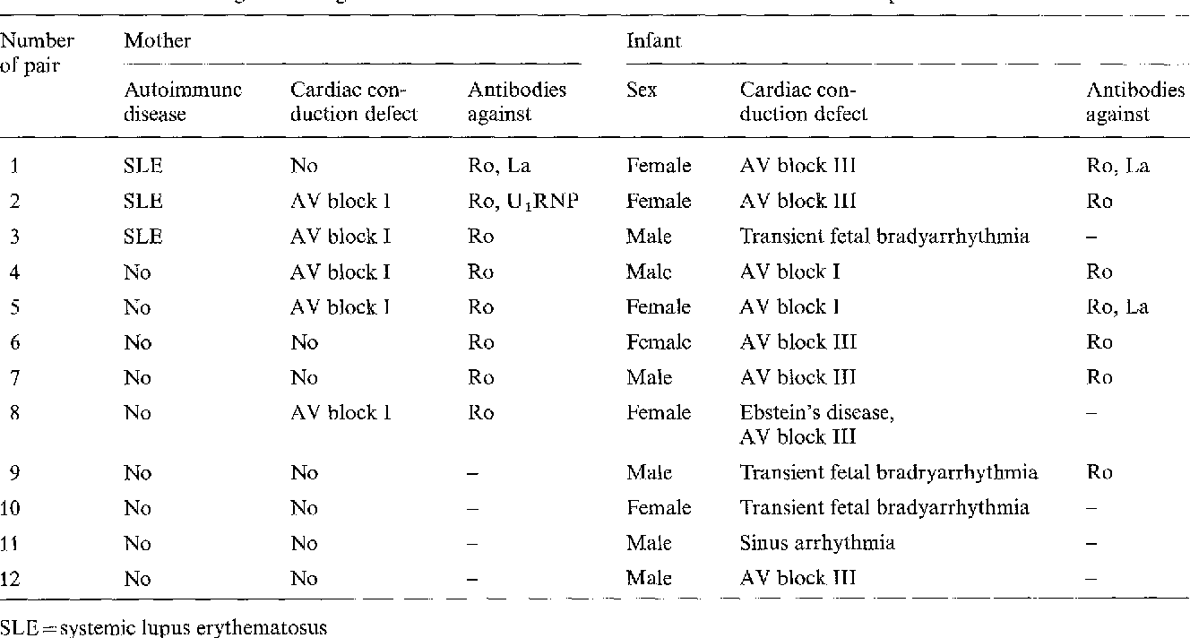 Table 4. Associated serological findings and cardiac conduction disorders in 12 mother and infant pairs