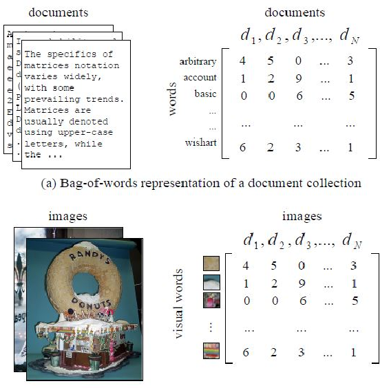 Figure 2 for A Correspondence Analysis Framework for Author-Conference Recommendations