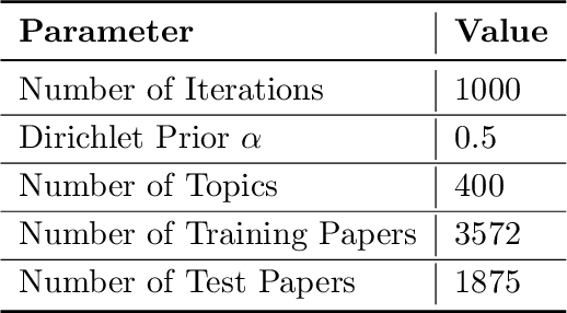 Figure 4 for A Correspondence Analysis Framework for Author-Conference Recommendations