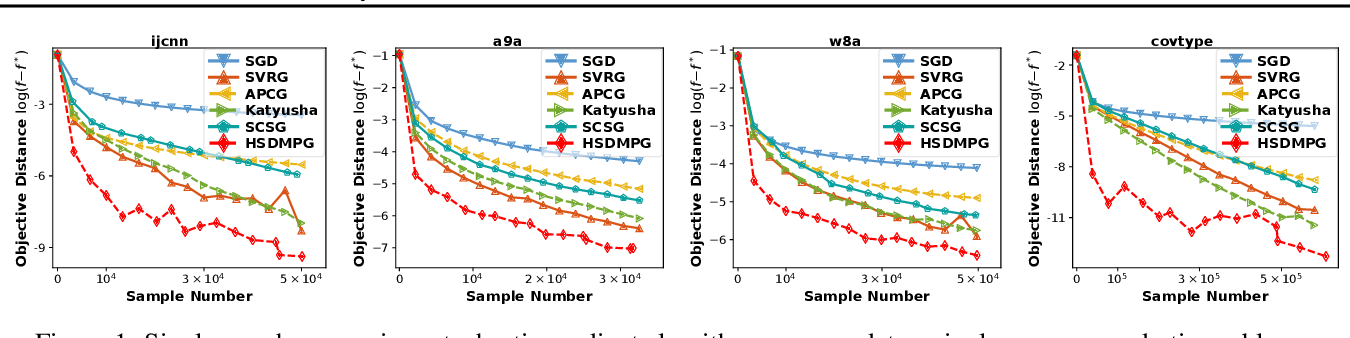 Figure 2 for Hybrid Stochastic-Deterministic Minibatch Proximal Gradient: Less-Than-Single-Pass Optimization with Nearly Optimal Generalization