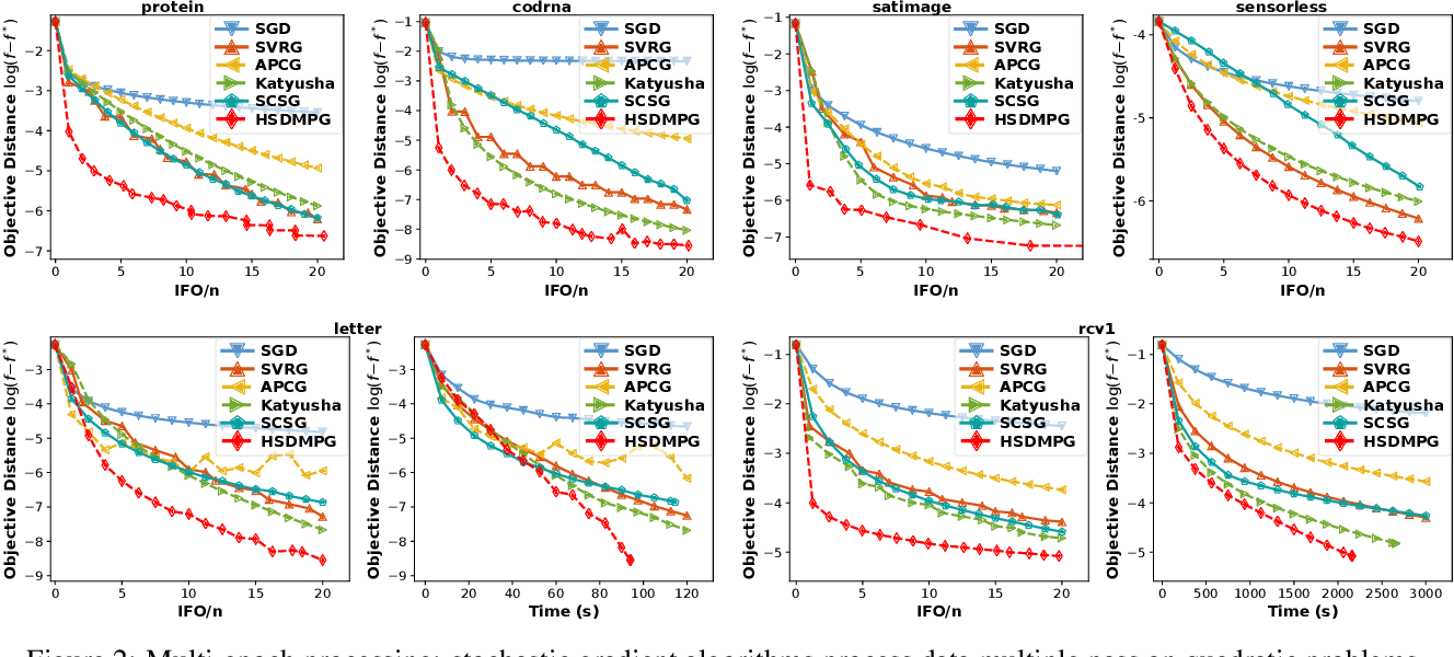 Figure 3 for Hybrid Stochastic-Deterministic Minibatch Proximal Gradient: Less-Than-Single-Pass Optimization with Nearly Optimal Generalization