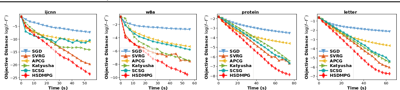 Figure 4 for Hybrid Stochastic-Deterministic Minibatch Proximal Gradient: Less-Than-Single-Pass Optimization with Nearly Optimal Generalization