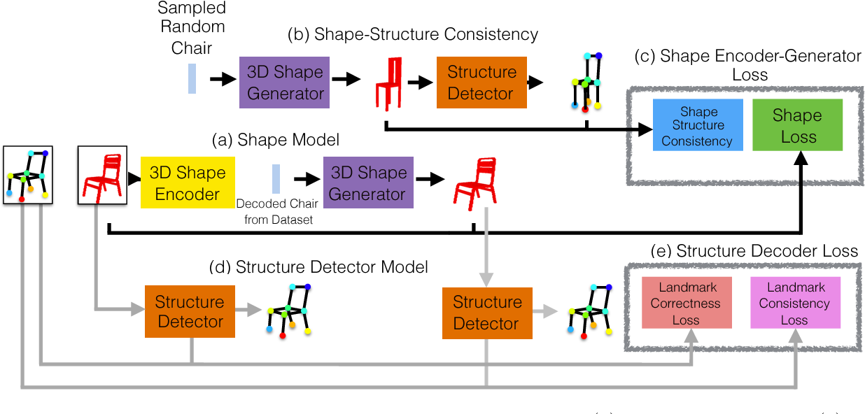 Figure 3 for Structure-Aware Shape Synthesis