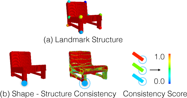 Figure 4 for Structure-Aware Shape Synthesis