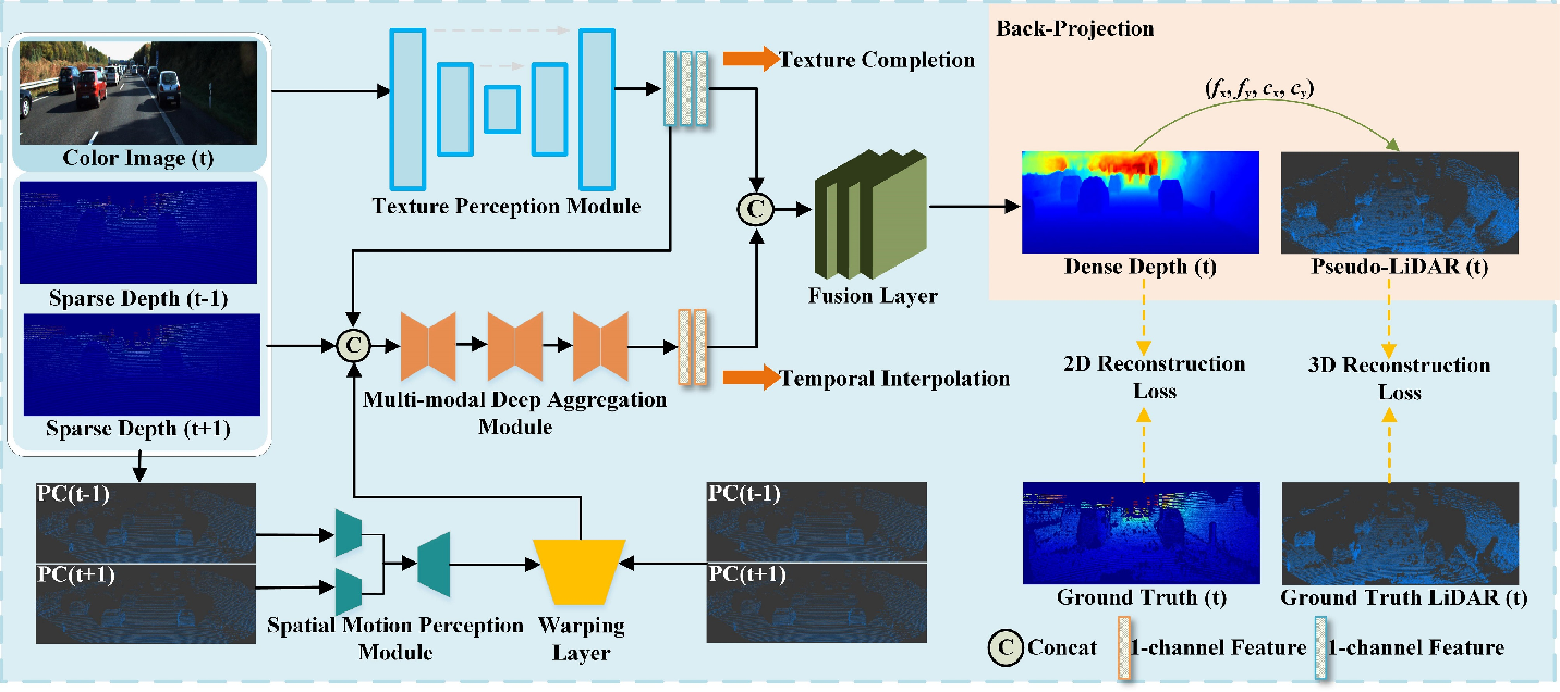 Figure 2 for Pseudo-LiDAR Point Cloud Interpolation Based on 3D Motion Representation and Spatial Supervision