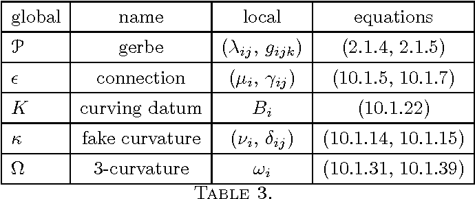 Differential Geometry Of Gerbes