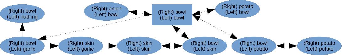 Figure 4 for Egocentric Object Manipulation Graphs