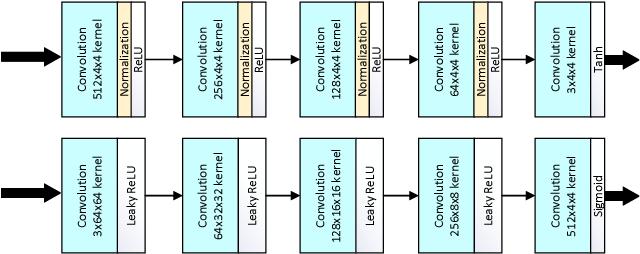 Figure 4 for Iris-GAN: Learning to Generate Realistic Iris Images Using Convolutional GAN