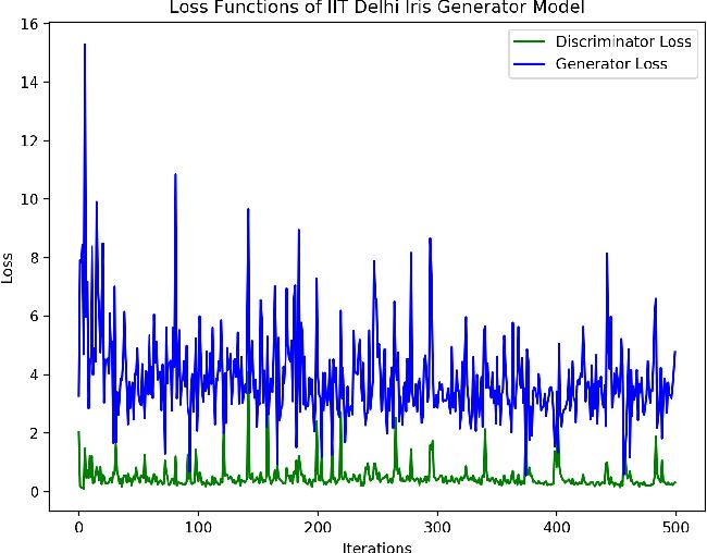 Figure 2 for Iris-GAN: Learning to Generate Realistic Iris Images Using Convolutional GAN