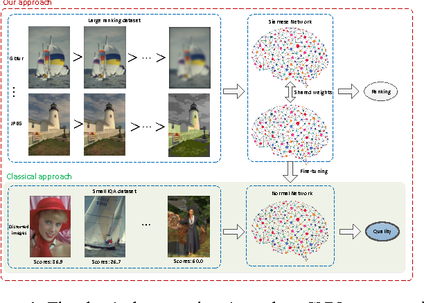 Figure 1 for RankIQA: Learning from Rankings for No-reference Image Quality Assessment