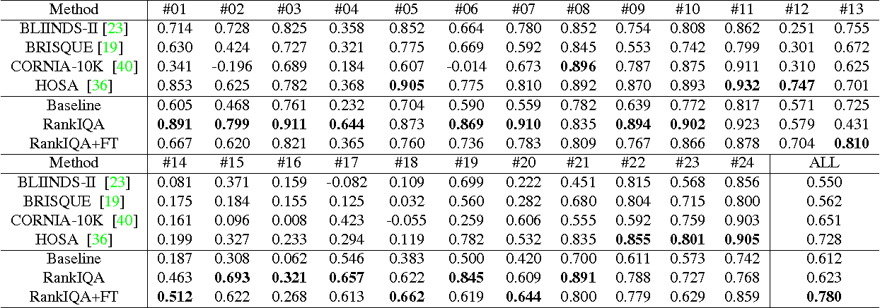 Figure 4 for RankIQA: Learning from Rankings for No-reference Image Quality Assessment