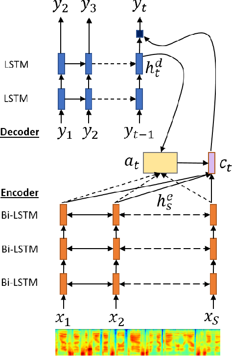 Figure 1 for Multi-scale Alignment and Contextual History for Attention Mechanism in Sequence-to-sequence Model