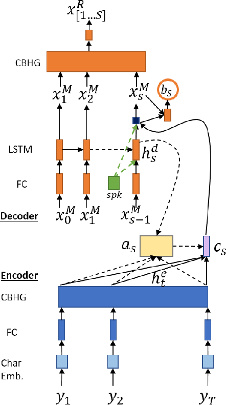 Figure 3 for Multi-scale Alignment and Contextual History for Attention Mechanism in Sequence-to-sequence Model