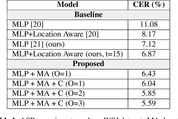 Figure 2 for Multi-scale Alignment and Contextual History for Attention Mechanism in Sequence-to-sequence Model