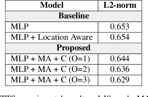 Figure 4 for Multi-scale Alignment and Contextual History for Attention Mechanism in Sequence-to-sequence Model