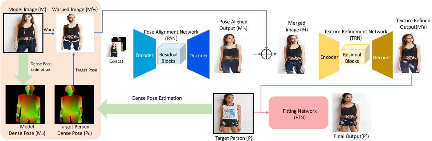 Figure 2 for M2E-Try On Net: Fashion from Model to Everyone