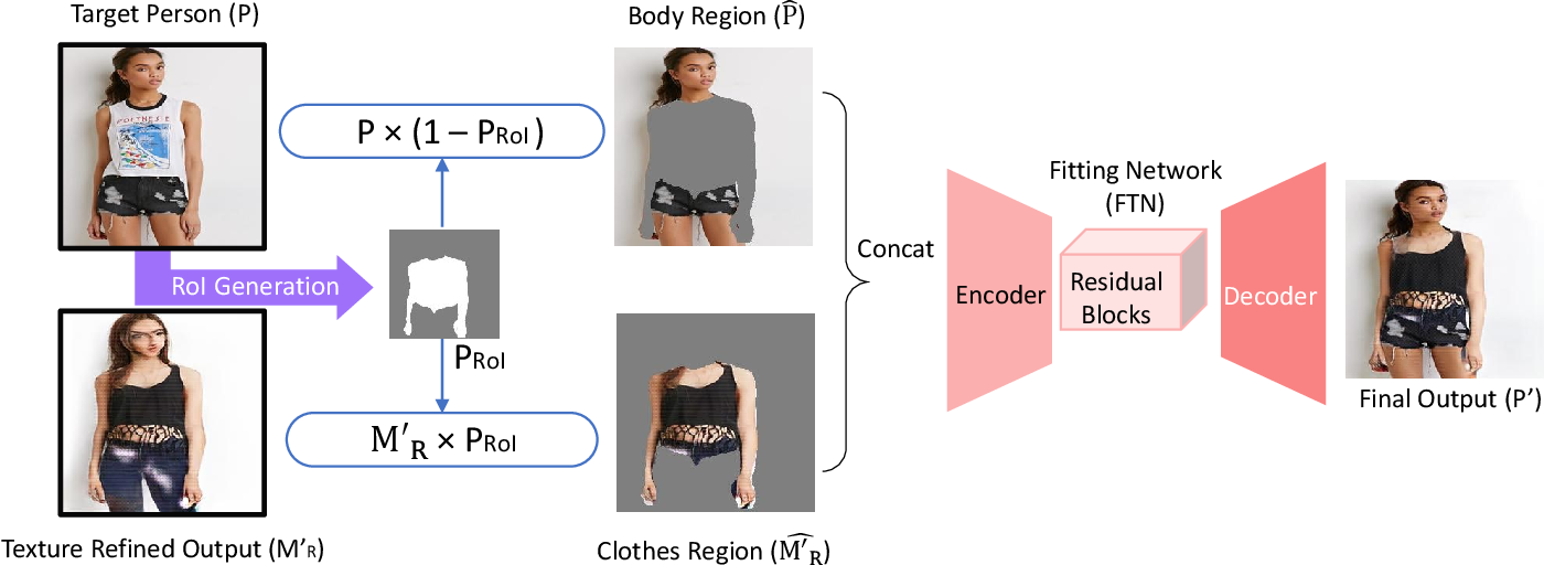Figure 3 for M2E-Try On Net: Fashion from Model to Everyone