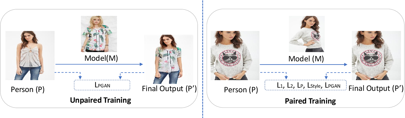Figure 4 for M2E-Try On Net: Fashion from Model to Everyone