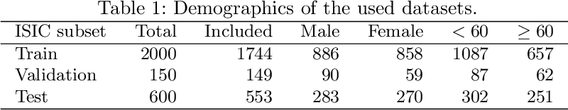 Figure 1 for Risk of Training Diagnostic Algorithms on Data with Demographic Bias