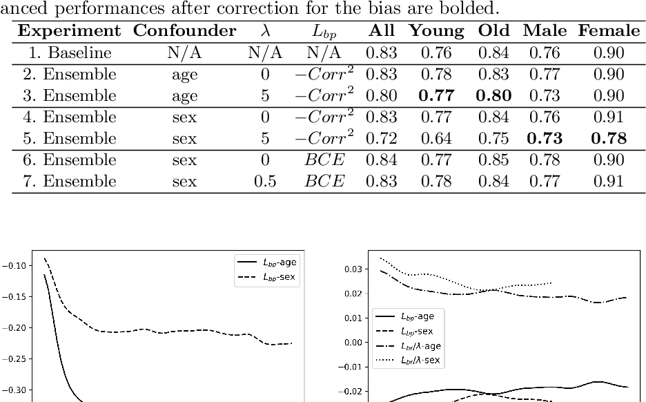 Figure 3 for Risk of Training Diagnostic Algorithms on Data with Demographic Bias