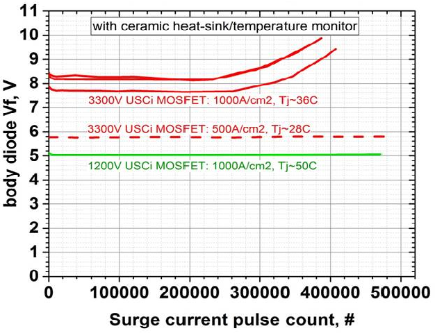 Reliability aspects of 1200V and 3300V silicon carbide