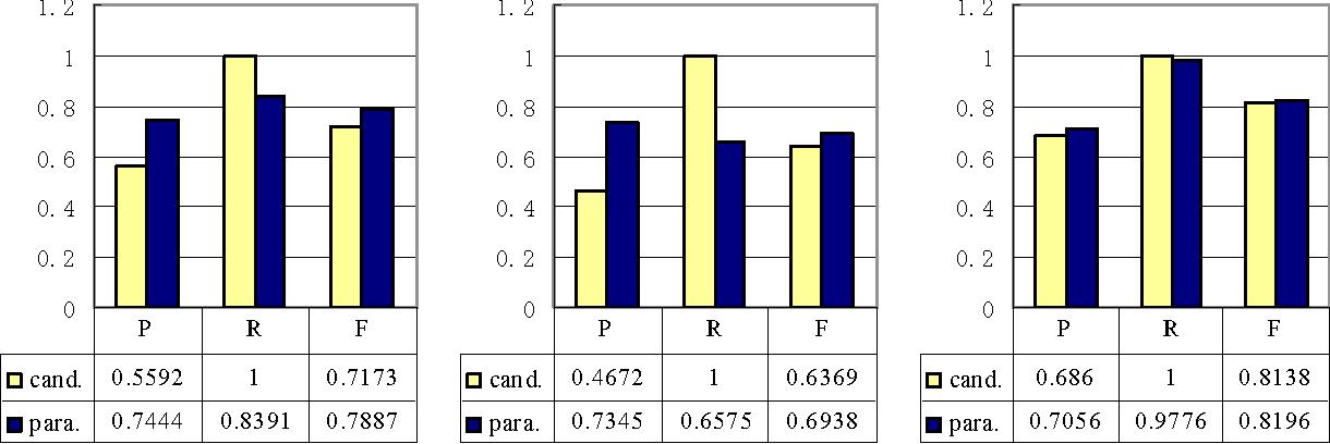 Figure 2: Classification precision (P), recall (R), and f-measure (F).