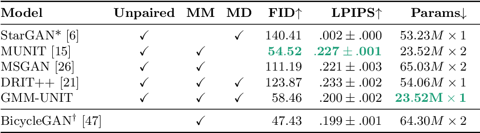 Figure 4 for GMM-UNIT: Unsupervised Multi-Domain and Multi-Modal Image-to-Image Translation via Attribute Gaussian Mixture Modeling