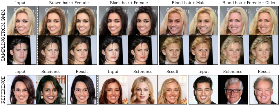 Figure 1 for GMM-UNIT: Unsupervised Multi-Domain and Multi-Modal Image-to-Image Translation via Attribute Gaussian Mixture Modeling