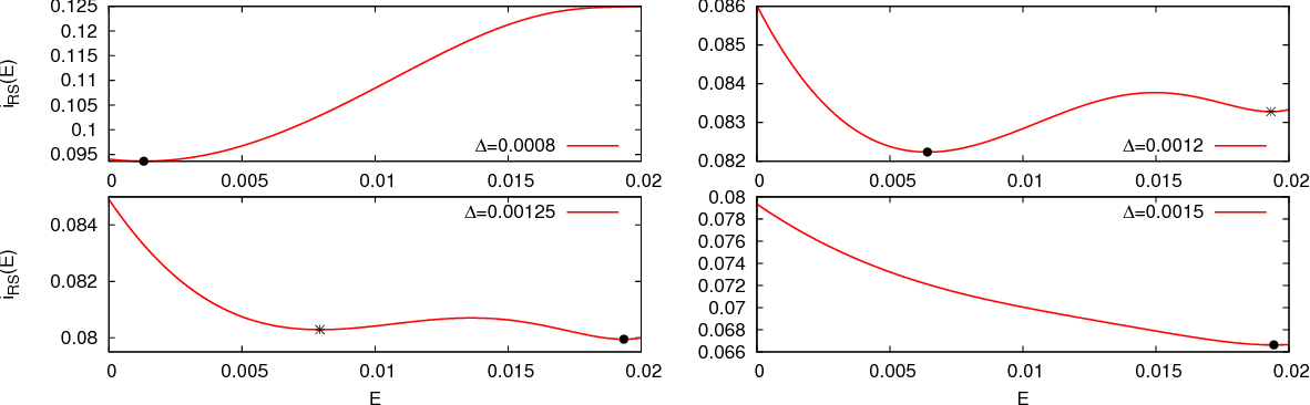 Figure 1 for Rank-one matrix estimation: analysis of algorithmic and information theoretic limits by the spatial coupling method