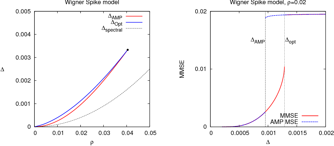 Figure 2 for Rank-one matrix estimation: analysis of algorithmic and information theoretic limits by the spatial coupling method
