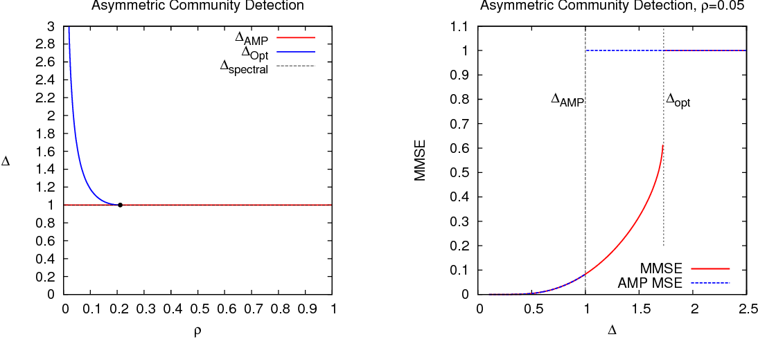 Figure 3 for Rank-one matrix estimation: analysis of algorithmic and information theoretic limits by the spatial coupling method