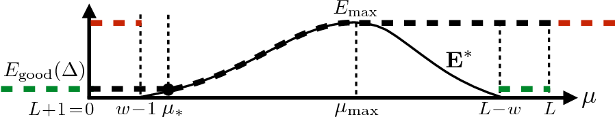 Figure 4 for Rank-one matrix estimation: analysis of algorithmic and information theoretic limits by the spatial coupling method
