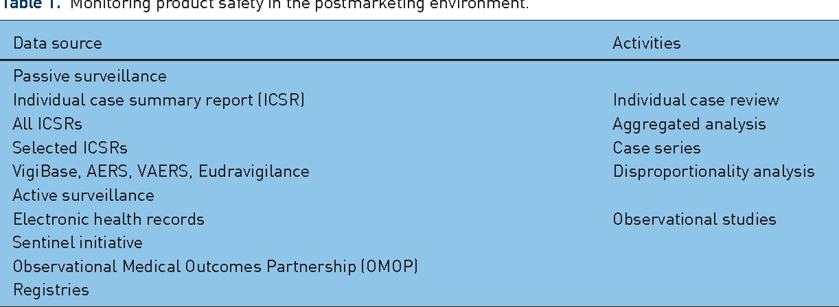 Table 1. Monitoring product safety in the postmarketing environment.