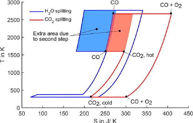 t-s diagram for splitting of one mole of water/co2  oxidation