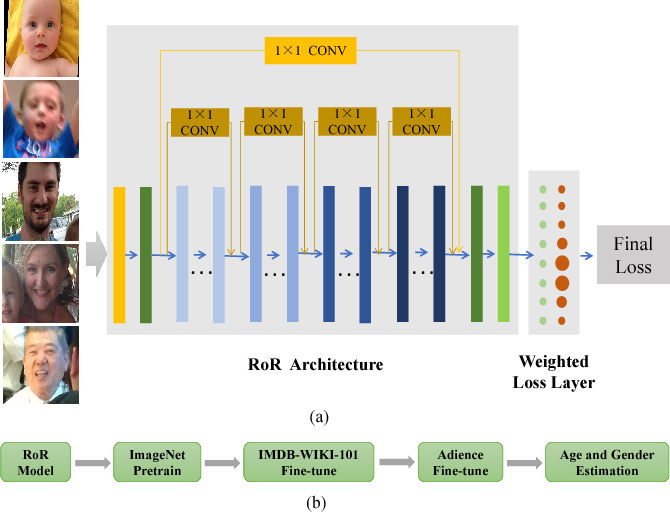 Figure 1 for Age Group and Gender Estimation in the Wild with Deep RoR Architecture