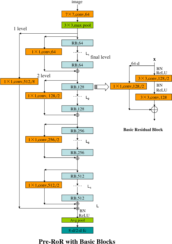 Figure 2 for Age Group and Gender Estimation in the Wild with Deep RoR Architecture
