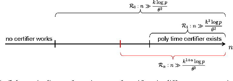 Figure 1 for Average-case Hardness of RIP Certification