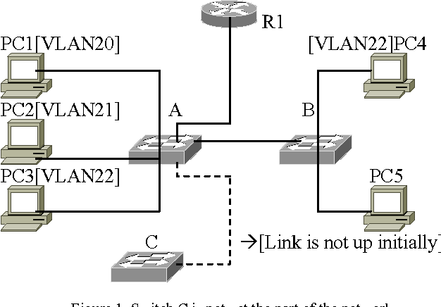 Figure 1 from Access List Based VLAN Map Architecture and Modified ...
