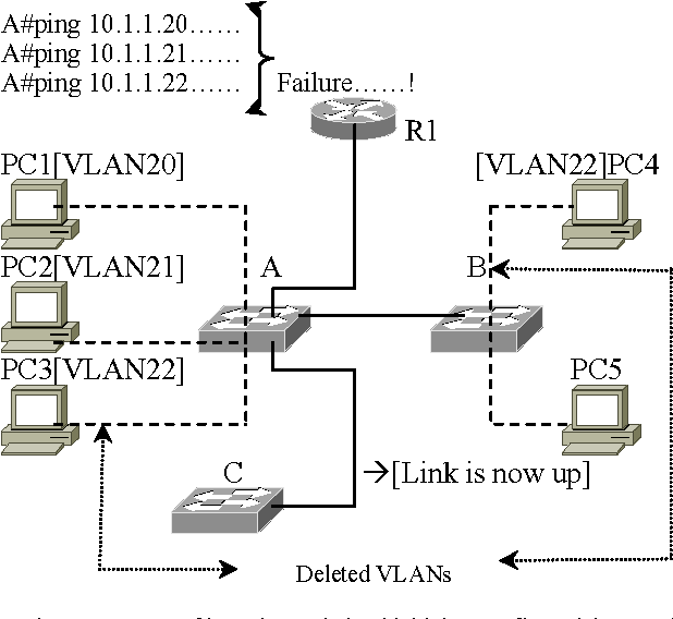 Figure 3 from Access List Based VLAN Map Architecture and Modified ...