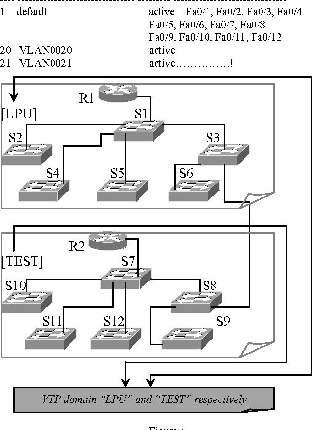 Table III from Access List Based VLAN Map Architecture and Modified ...