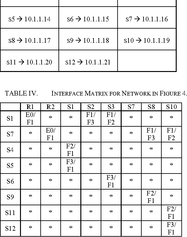 Table IV from Access List Based VLAN Map Architecture and Modified ...