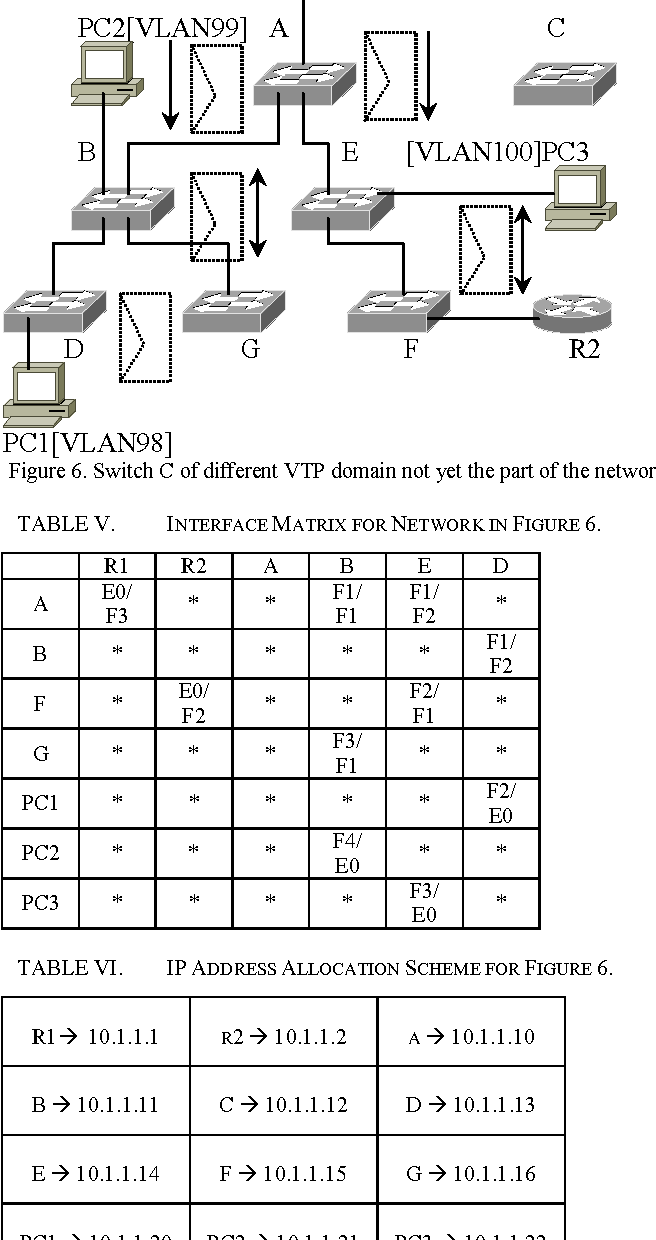 Figure 6 from Access List Based VLAN Map Architecture and Modified ...