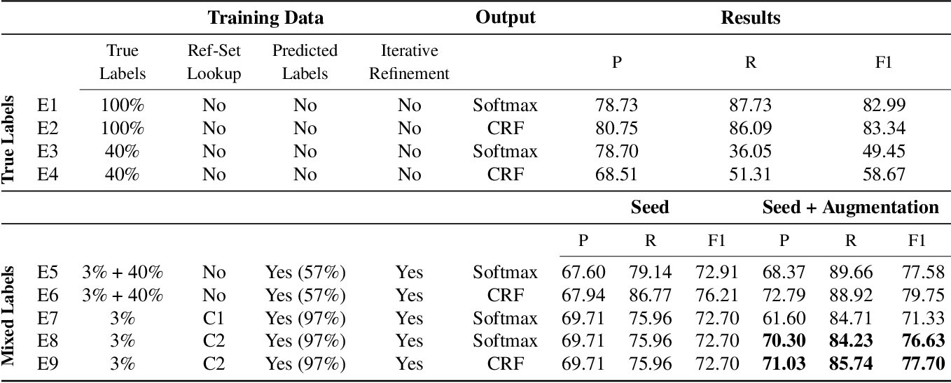 Figure 2 for Biomedical Named Entity Recognition via Reference-Set Augmented Bootstrapping