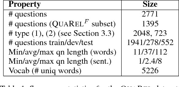Figure 1 for QuaRel: A Dataset and Models for Answering Questions about Qualitative Relationships