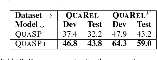 Figure 4 for QuaRel: A Dataset and Models for Answering Questions about Qualitative Relationships