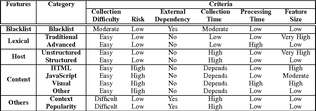 Figure 4 for Malicious URL Detection using Machine Learning: A Survey