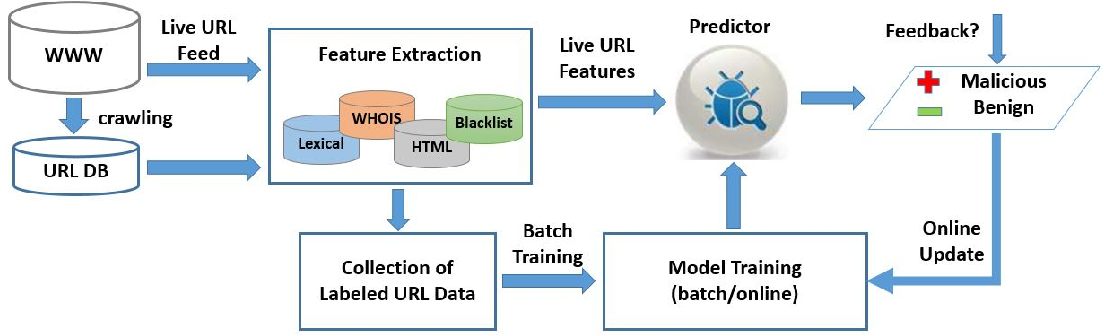 Figure 2 for Malicious URL Detection using Machine Learning: A Survey